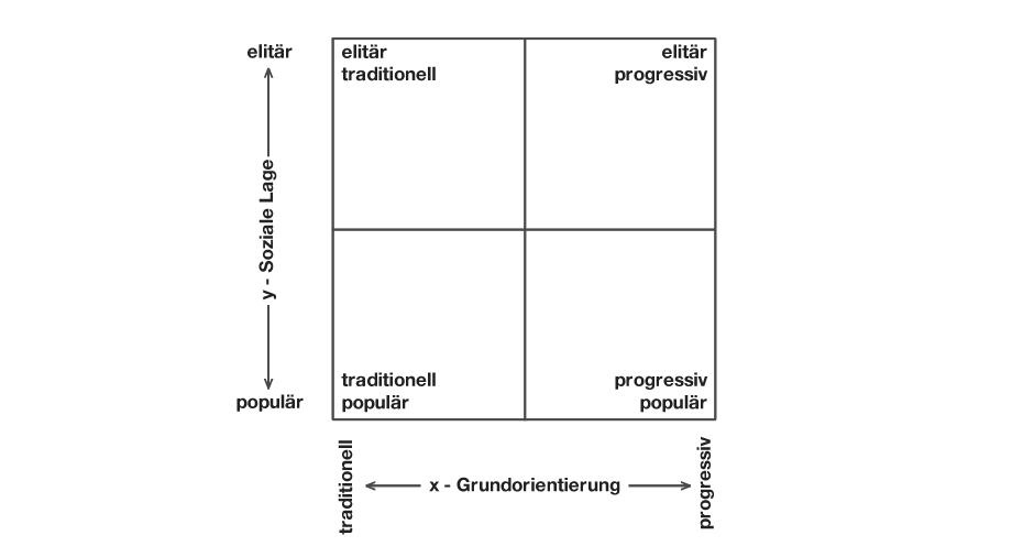 Sinus-Milieu-Modell